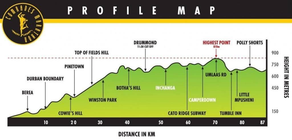 Comrades Marathon profile map